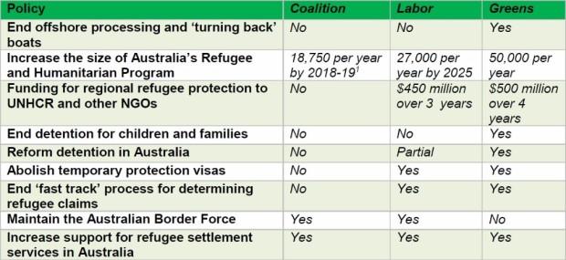 Comparison political party policies